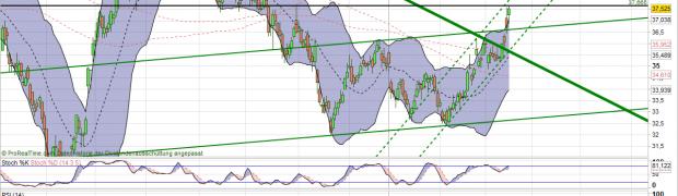 K+S Aktie Analyse: Kursziel 60 Euro (+60%)