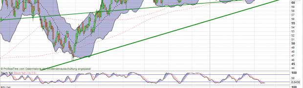 Lanxess Aktie Analyse: Kursziel 67/69 Euro