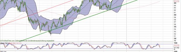 BASF Aktie Analyse. Vorsicht bei 70 Euro (Wunschanalyse)