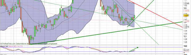 Commerzbank Aktie Chartanalyse: Potential bis 1,53