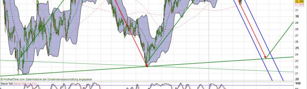 Deutsche Bank Aktie Analyse. Mittelfristiges Kurzsziel 24 Euro?