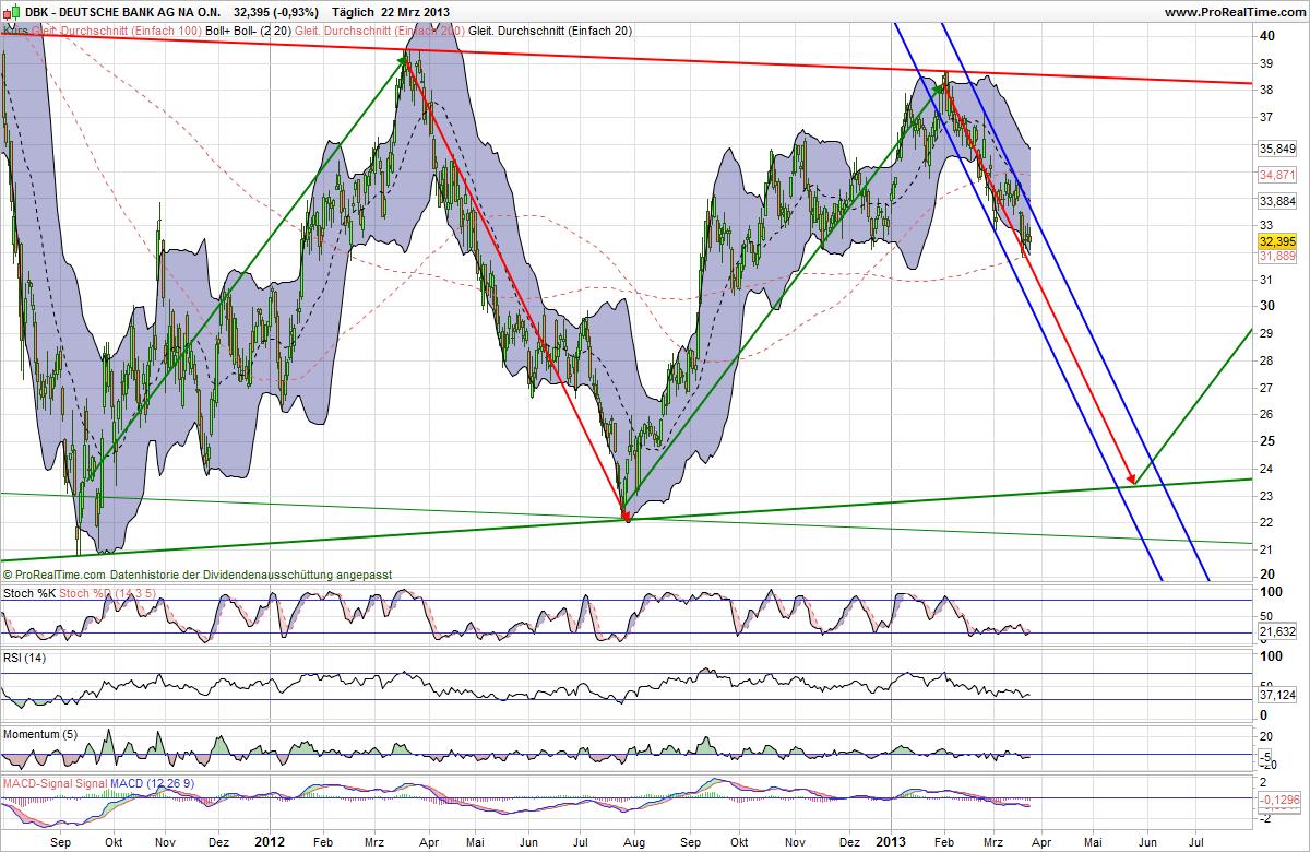 Deutsche Bank Analyse