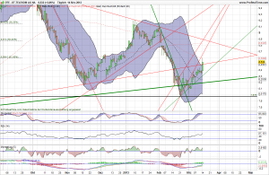 Deutsche Telekom Aktie Analyse 15.03.2013