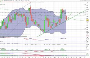 Infineon Aktie Analyse 15.03.2013