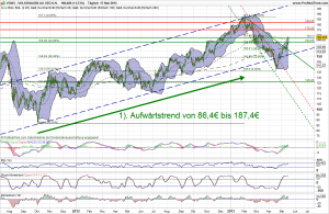 Volkswagen VZ Aktie Analyse