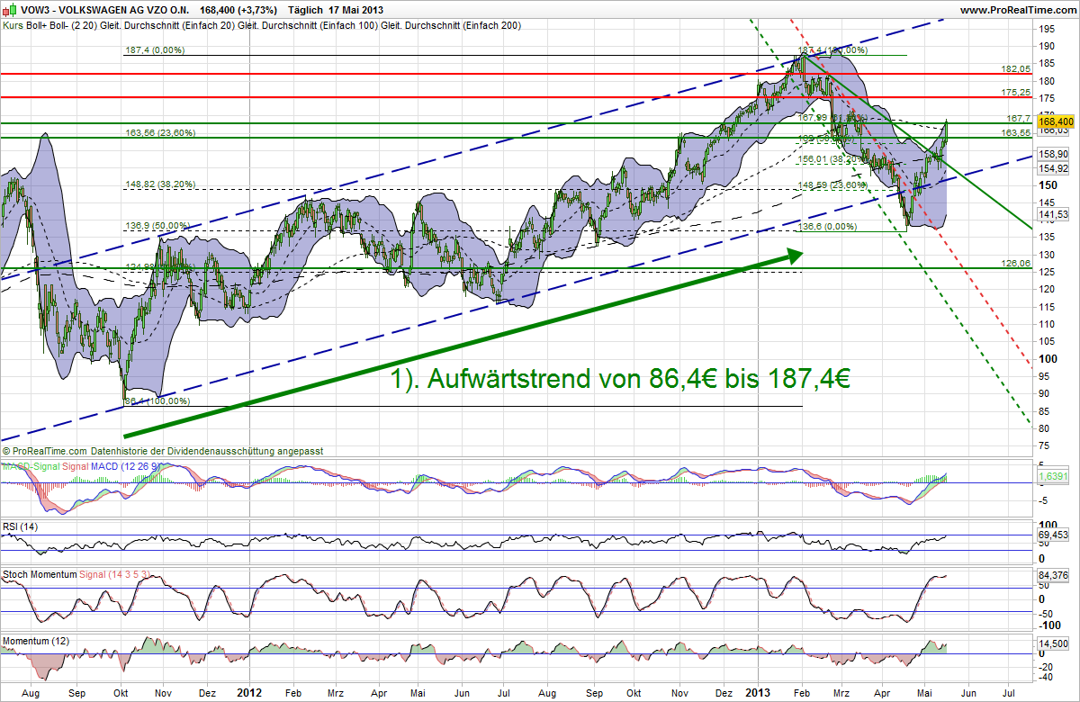 Vw Aktie Analyse