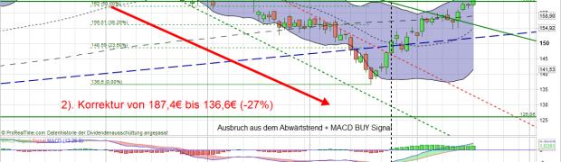 Volkswagen VZ Aktie: Korrektur beendet