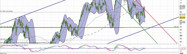 BASF Aktie Analyse (Abwärtsrisiken)