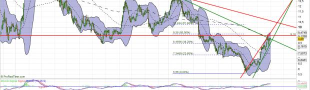 Commerzbank Aktie Analyse. Abwärtstrend überwunden?