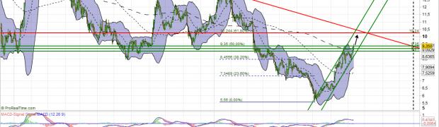 Commerzbank Aktie Analyse (Charttechnik besiegt Abwärtstrend)