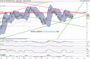 Deutsche Bank Aktie Analyse