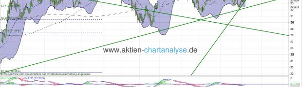 Deutsche Bank Aktie Analyse (Dreiecksformation beobachten)