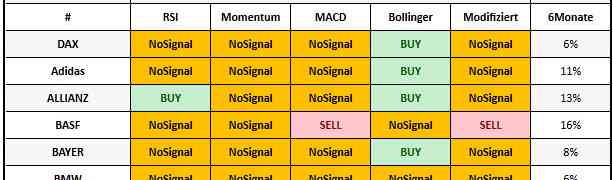 DAX Tradingsignale Scanner
